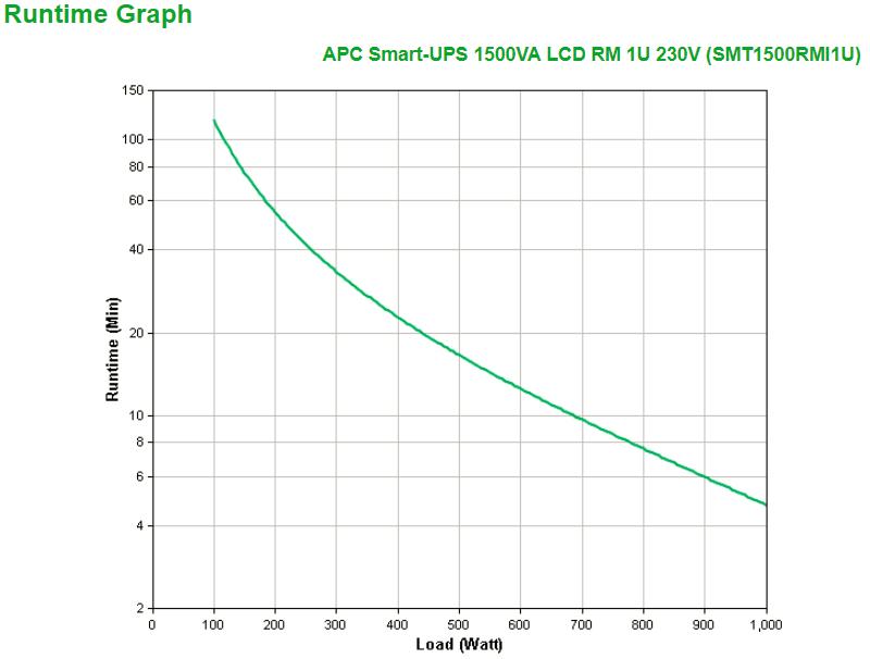 APC-SMT1500RMI1U-Smart-UPS-uninterruptible-power-supply-UPS-1500-VA-4-AC